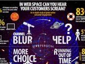 Support E-commerce, 71% des e-acheteurs veulent une aide endéans 5′