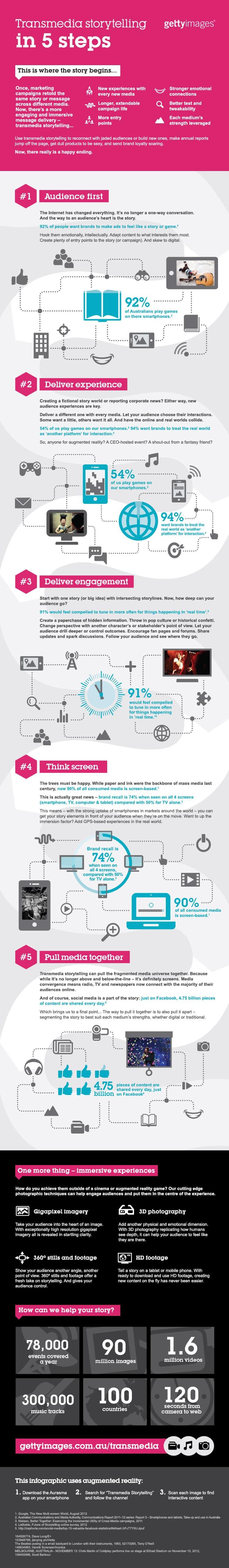 infographic_5_steps_storytelling