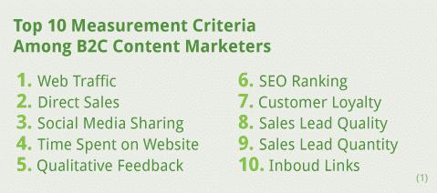 KPI-marketing-contenus