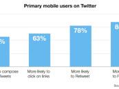 Twitter : 5 indicateurs importants du mobile pour les annonceurs