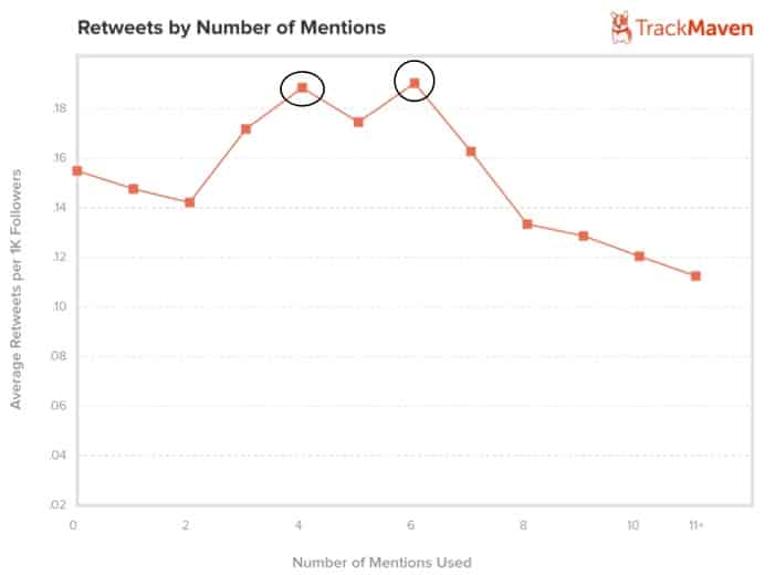 retweets_mentions