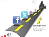 ROI Médias sociaux : Objectifs généraux et objectifs opérationnels