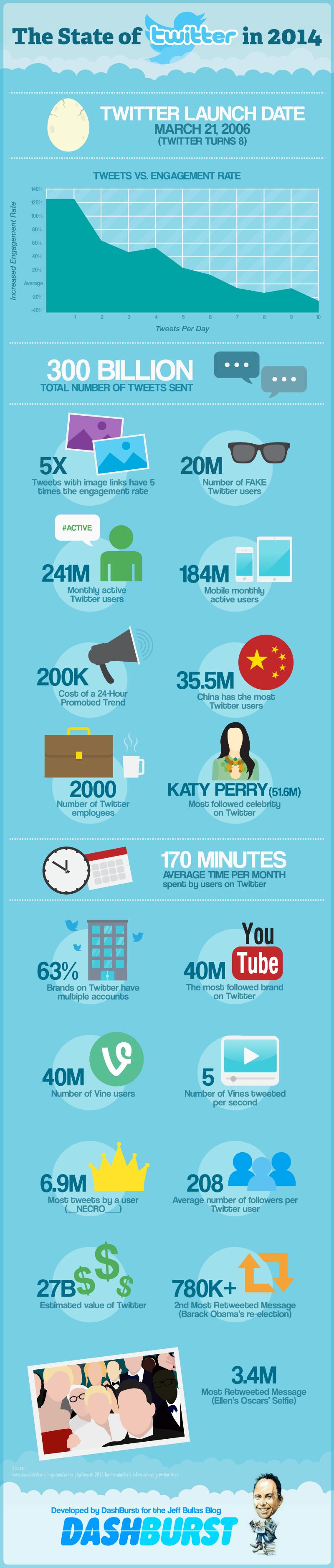 chiffres twitter en 2014
