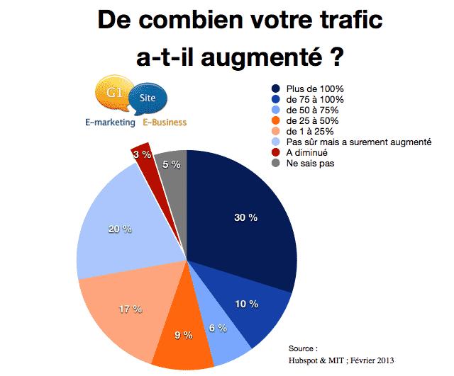Le blogging, première source d'augmentation de trafic