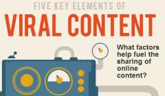 5 éléments clés pour avoir des partages sur les réseaux sociaux [INFOGRAPHIE]