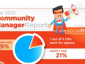 CMAD : Profil du Community Manager américain de 2013