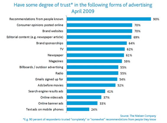 confiance-publicite-marques