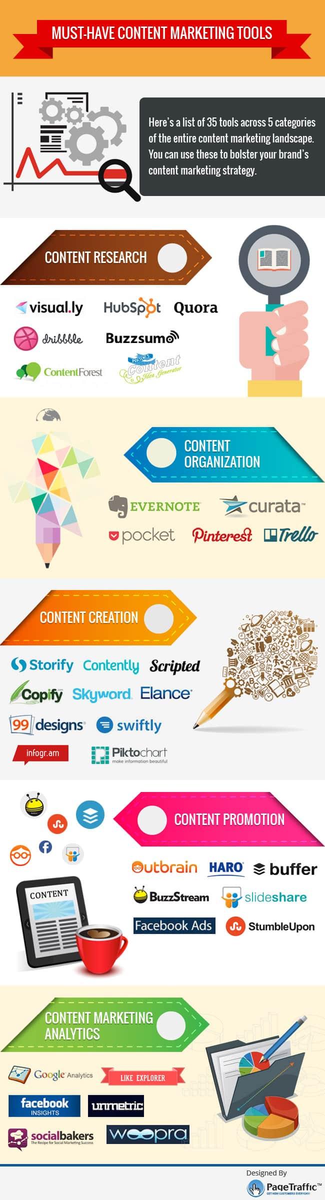 outils marketing de contenu