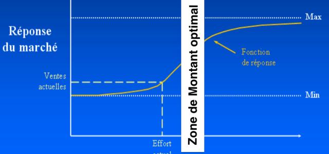 Comment calculer le ROI d'une campagne de référencement ou social média ?