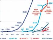 Infographie : l'incroyable croissance des réseaux sociaux