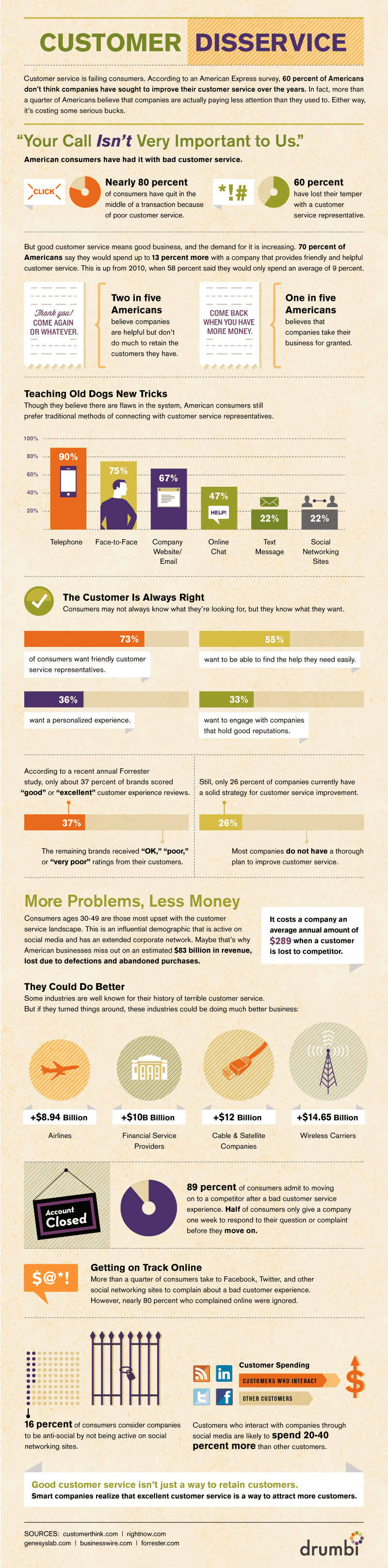 customer-disservice-infographic