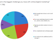 Marketing digital, 23% des PME ne savent pas à qui faire confiance