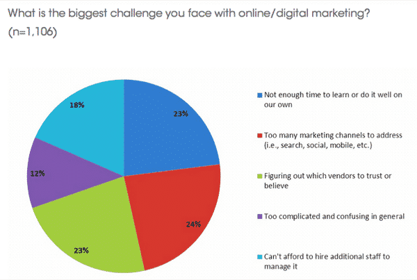 difficultes-marketing-digital