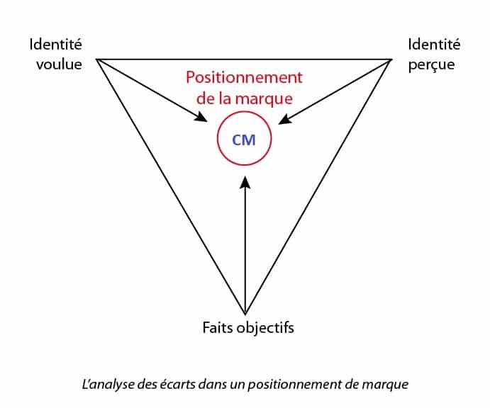 Le triangle du positionnement de marque nous montre le point de convergence entre l'image voulue, l'image perçue et les faits objectifs