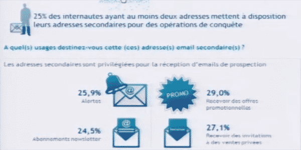 email-secondaire