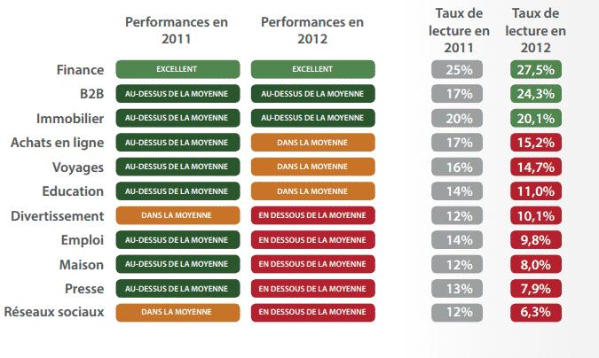 expediteurs_performances