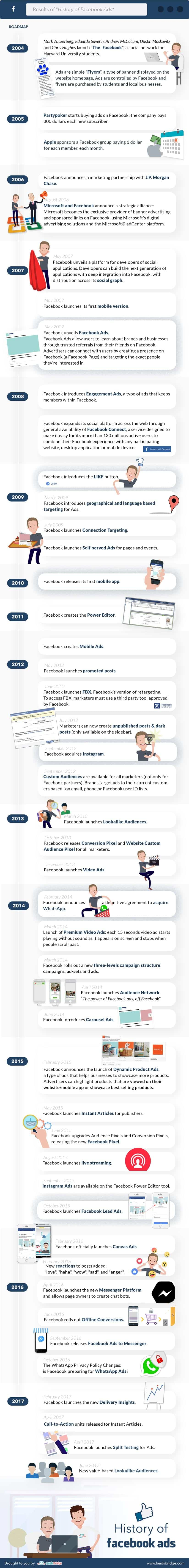 facebook-ads-histoire