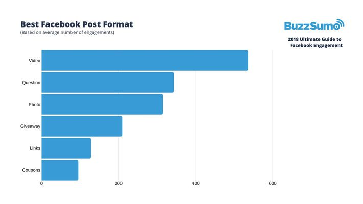 facebook-engagement-stats-2018