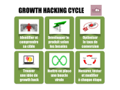 Qu'est-ce que le Growth Hacking, explications sur base d'un exemple