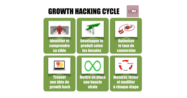 growth-hacking-cycle