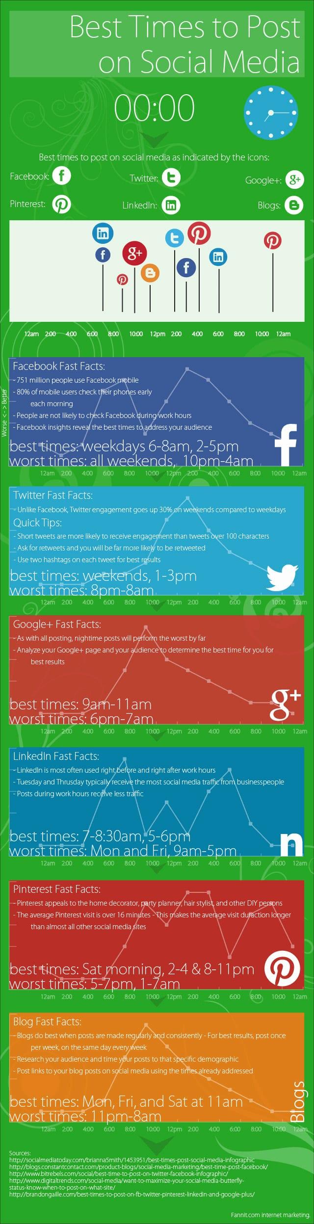 Heures pour poster sur les réseaux sociaux
