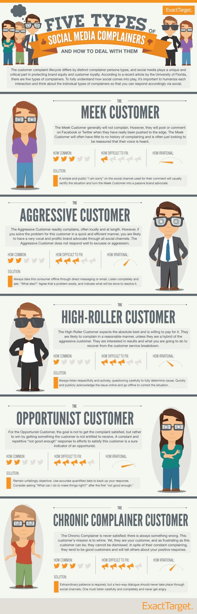 infographie-plaintes-reseaux-sociaux