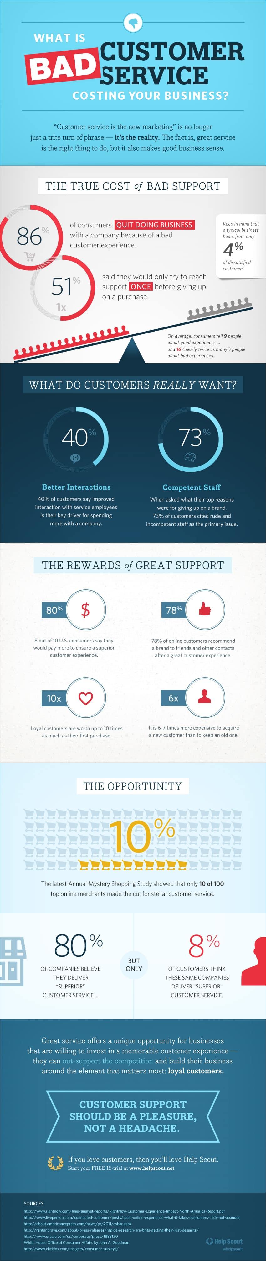 infographie-service-apres-vente