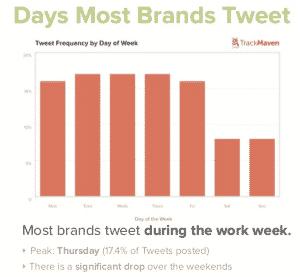 les-marques-twittent-quel-jour