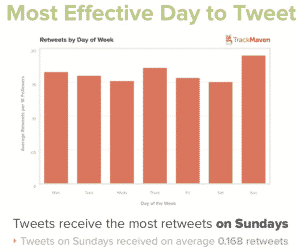 meilleur-jour-pour-envoyer-tweet