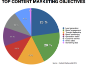 Content marketing : Objectifs non atteints pour 54% des marketers