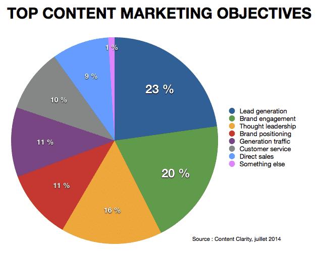 marketing-contenus-objectifs