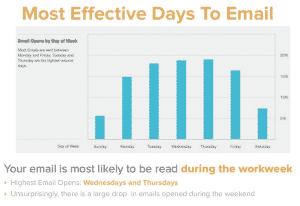 meilleur-jour-pour-envoyer-email