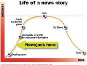 Comment utiliser le newsjacking sur les réseaux sociaux ?