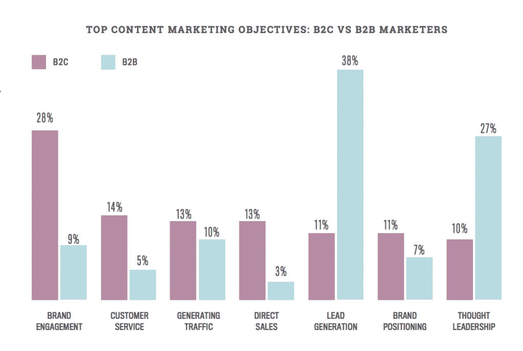 objectifs-content-marketing-b2b-b2c