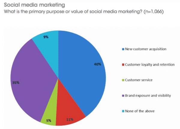 objectifs-social-media-marketing