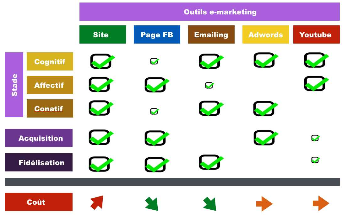 outils-emarketing-tableau