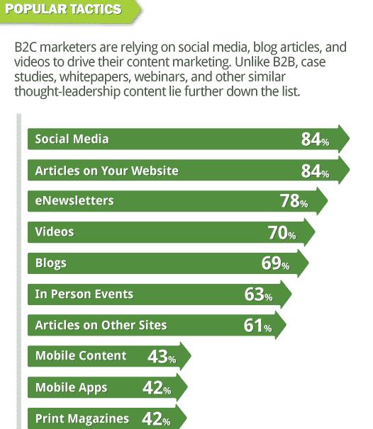 outils-marketing-contenus