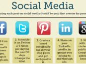 30 manières de promouvoir vos billets de blog