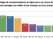 Les belges et les français à la traîne pour le partage de contenus de marques