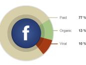 Le contenu payant est-il incontournable sur Facebook ?