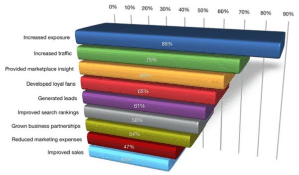 pourquoi-reseaux-sociaux-marketing