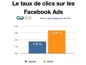 Publicités Facebook 1,9 fois plus de clics sur mobile