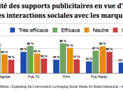 Usage des Réseaux sociaux : différences entre Hommes et Femmes