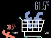 61,5 % des marketeurs qui utilisent Facebook achètent des pubs