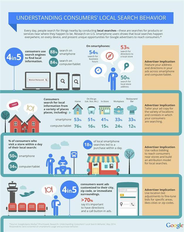Infographie sur la recherche locale
