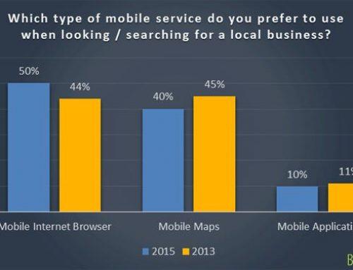 Les entreprises locales et restaurants de plus en plus recherchés via mobile