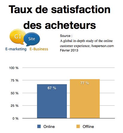 satisafaction-acheteurs-internet
