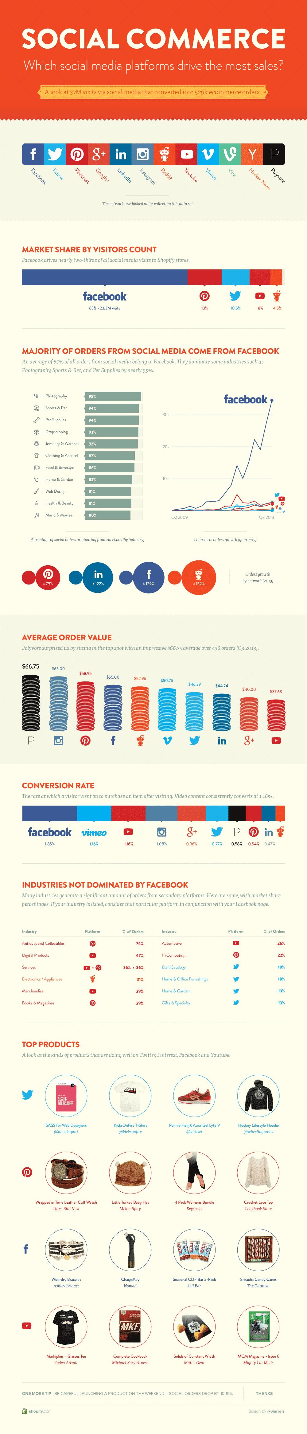 ventes des plateformes sociales