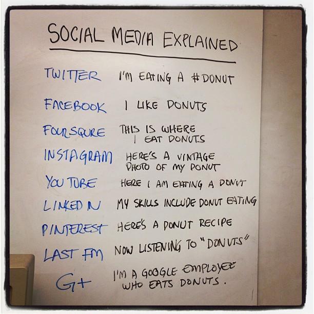 social_media_donut