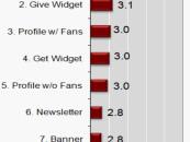 Médias sociaux : Analyse de 7 types de pub